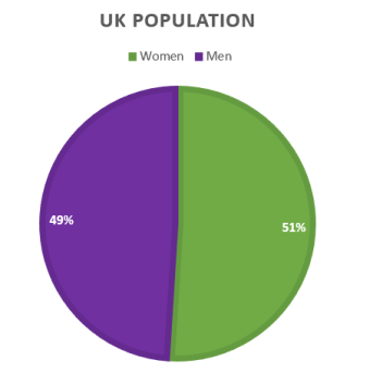 Source: http://www.womensequality.org.uk/why-we